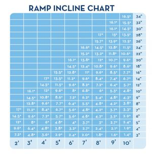 Ramp Measurement Chart
